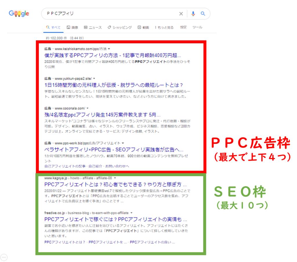 googleリスティング広告とは?