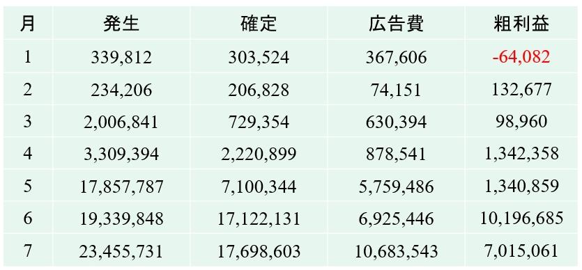 PPCアフィリエイトの数値実績(2020年1月~2020年6月)